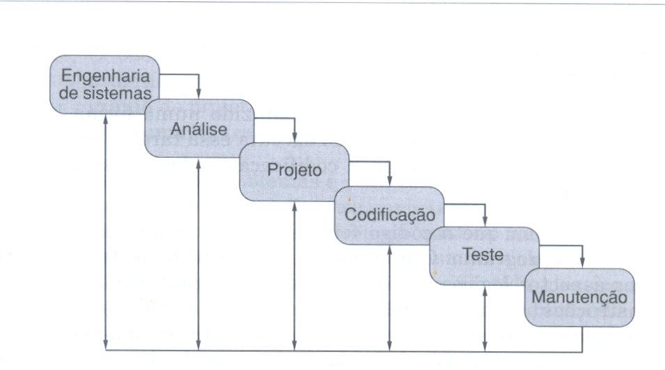 Engenharia de Software: Cascata