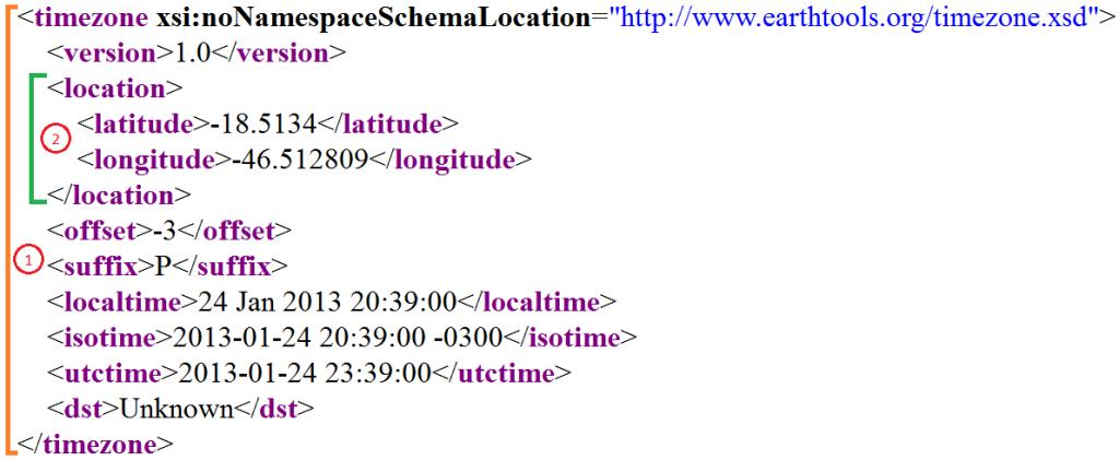 Estrutura do XML
