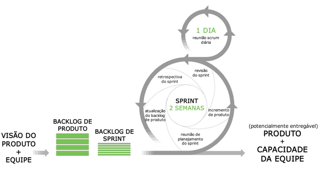 Agile: O Ciclo de vida do Scrum