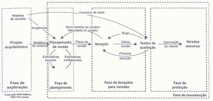 Agile: O Ciclo de Vida do framework eXtreme Programming(XP)